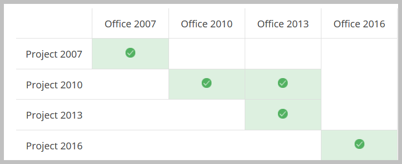 computer that office timeline plus is installed on the version of microsoft project also needs to match the version of microsoft office in most cases